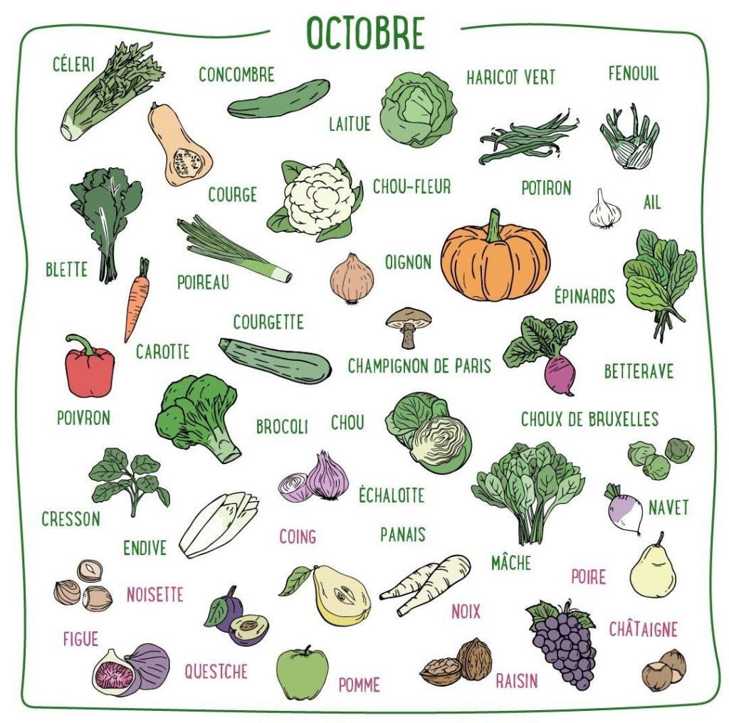 saisonnalité : fruits et légumes d'octobre